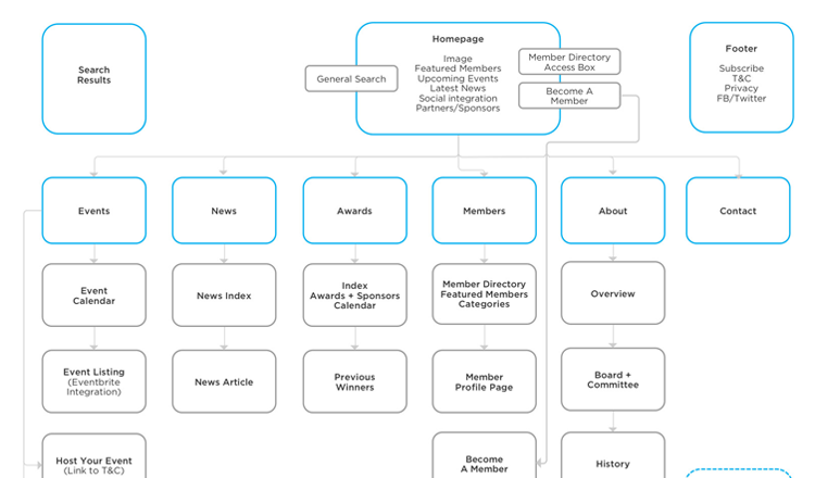 website structure wireframe
